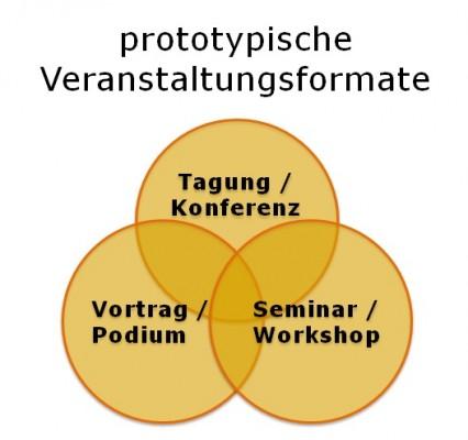 Typische Veranstaltungsformate, cc-by-nd-Lizenz by Jöran Muuß-Merholz, www.joeran.de