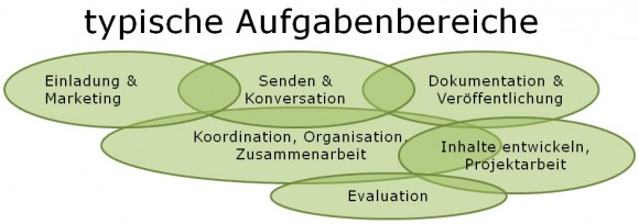Typische Aufgabenbereiche, cc-by-nd-Lizenz by Jöran Muuß-Merholz, www.joeran.de