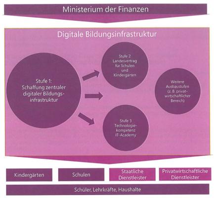 Abbildung auf S. 5 im Letter of Intent zwischen Microsoft und Sachsen-Anhalt