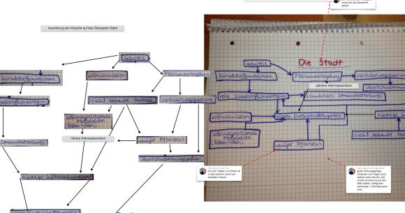 """Rechts das auf Papier erstellte Wirkungsgefüge, das digital fotografiert und kommentiert wurde. Links ein digitaler """"Remix"""" durch die Lehrerin als Feedback."""