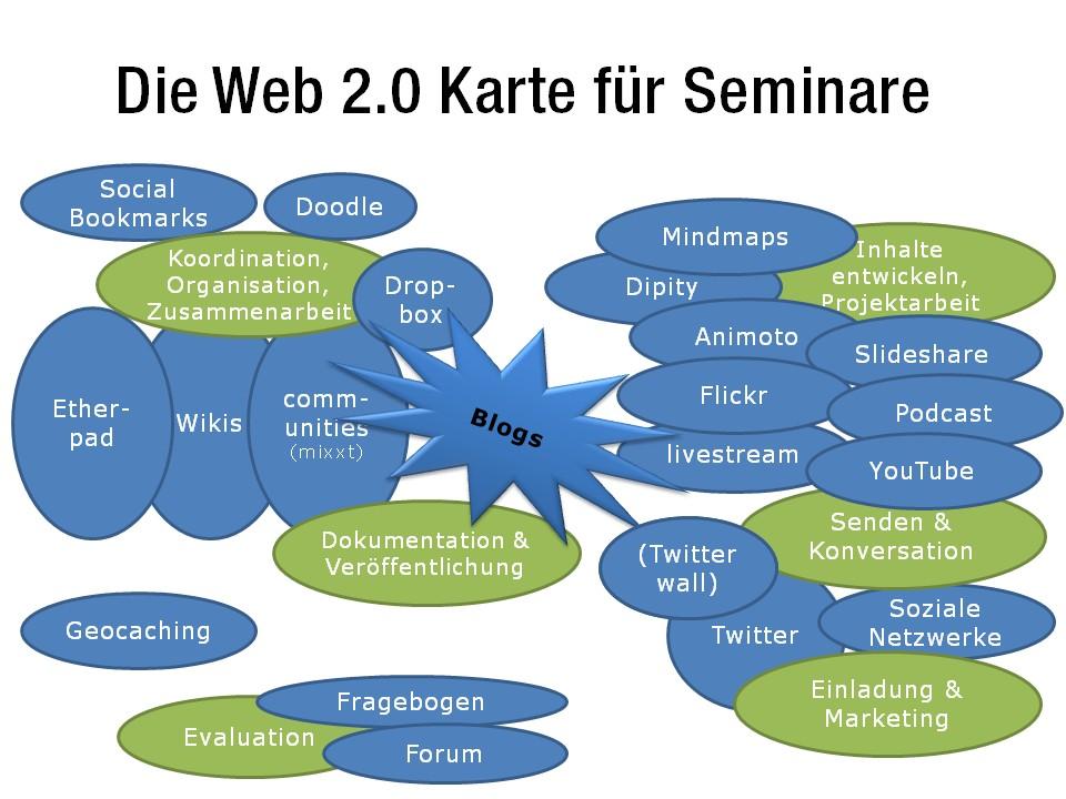 schematische Darstellung der Web-2.0-Dienste und prototypischen Einsatzmöglichkeiten