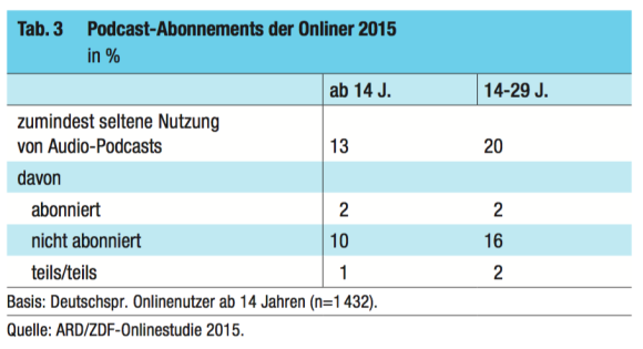 Podcast-Abonnements der Onliner 2015