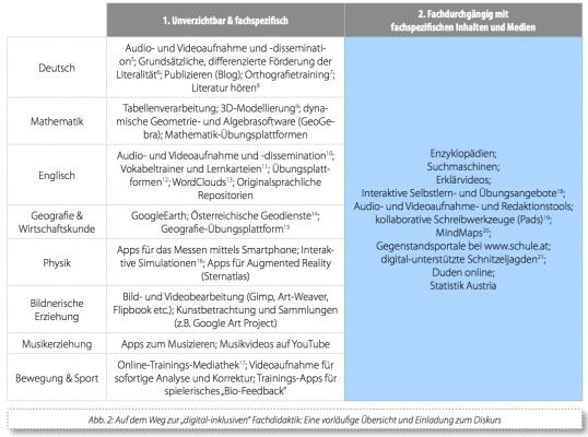 Thomas Narosy (2015) Auf dem Weg zur digital-inklusiven Fachdidaktik, S 7