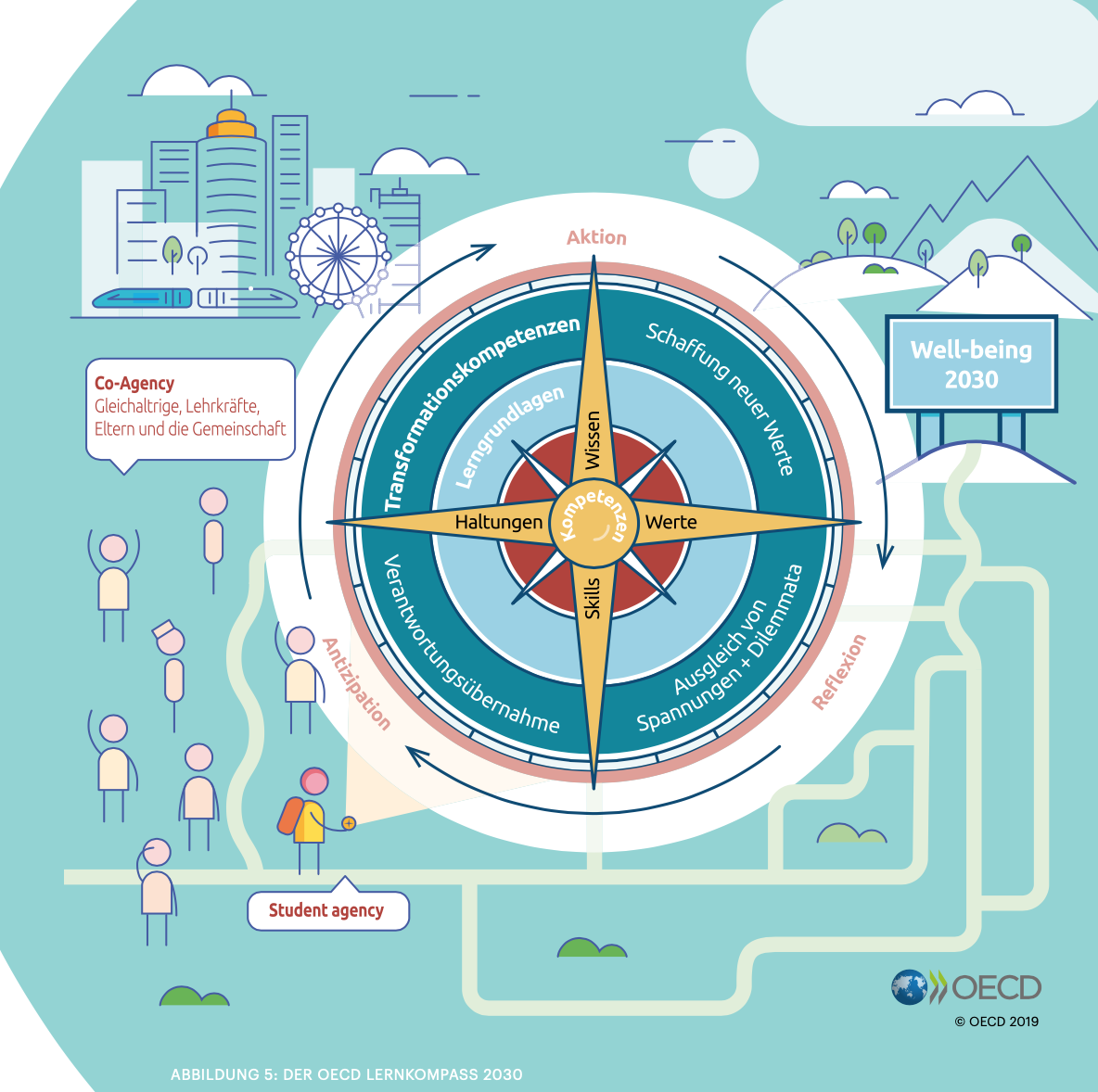 Übersichtsgrafik zum OECD-Lernkompass 2030