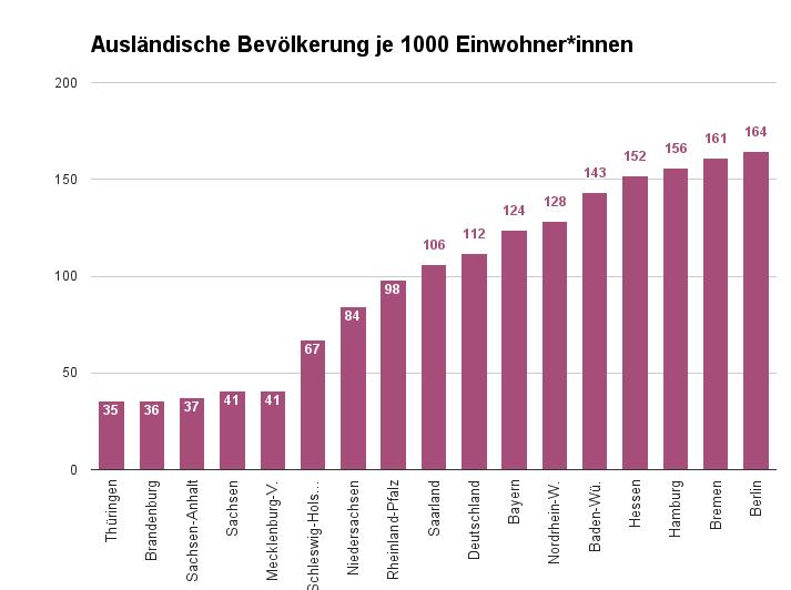 Ausländische Bevölkerung nach Bundesland – Diagramm der Daten von https://www.destatis.de/DE/ZahlenFakten/GesellschaftStaat/Bevoelkerung/MigrationIntegration/AuslaendischeBevolkerung/Tabellen/Bundeslaender.html