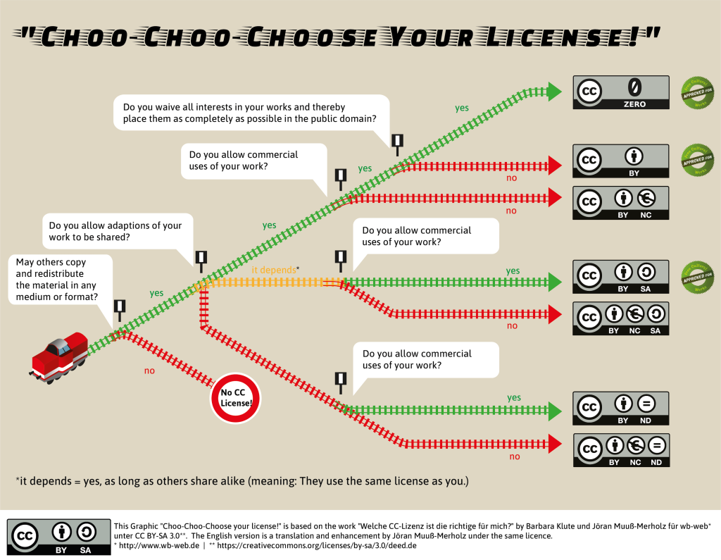This infographic on Creative Commons licences illustrates your choices when you want to publish your own work under a CC license. Start with thelocomotive on the left and make your choices at each switch.
